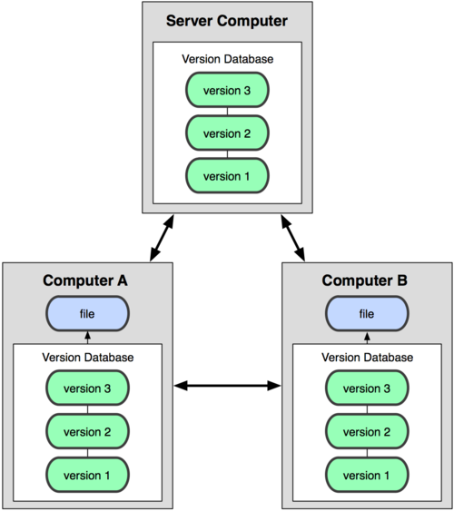 Distributed-Version-Control-Systems