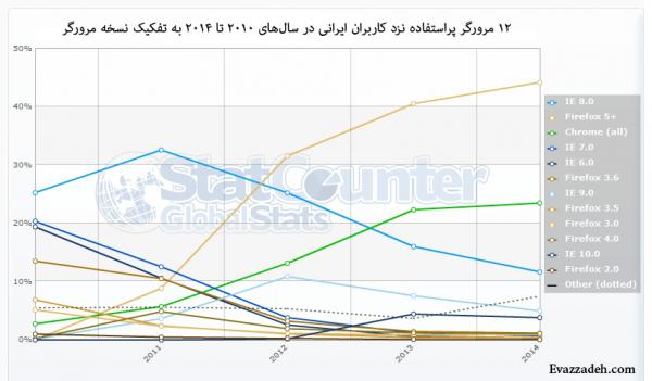 12 مرورگر پر استفاده نزد کاربران ایرانی در سال های 2010 تا 2014 به تفکیک نوع مرورگر